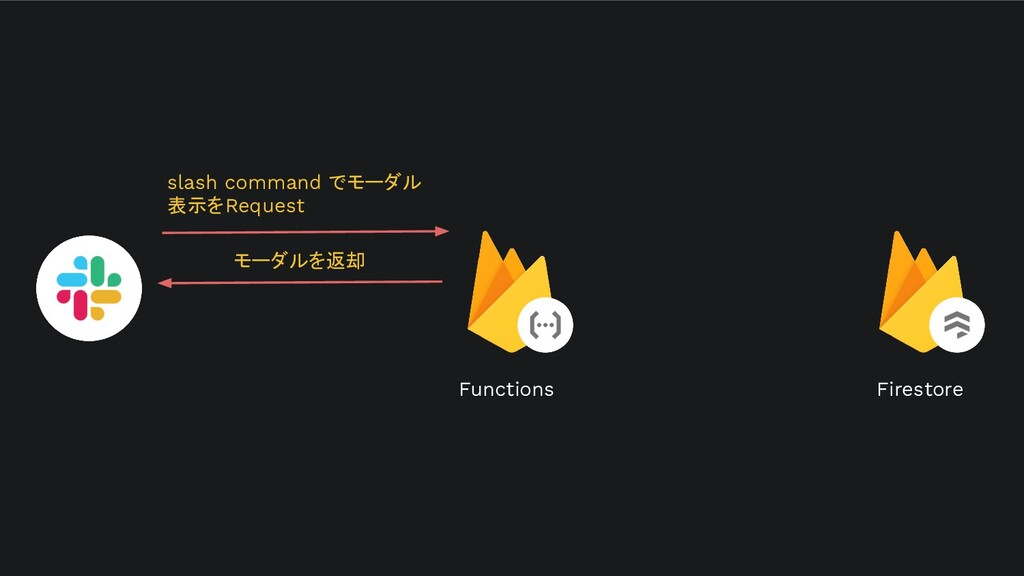Firestore slash command でモーダル 表示をRequest Functi...