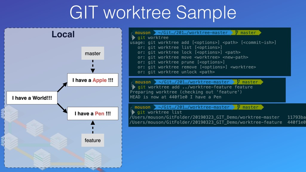 Local GIT worktree Sample I have a World!!! fea...