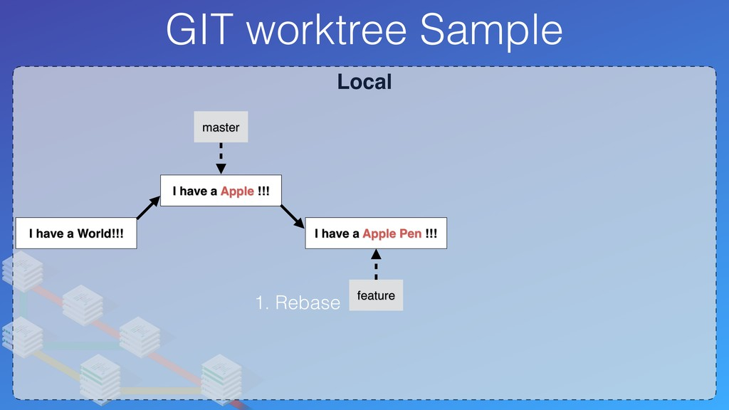 Local GIT worktree Sample I have a World!!! I h...