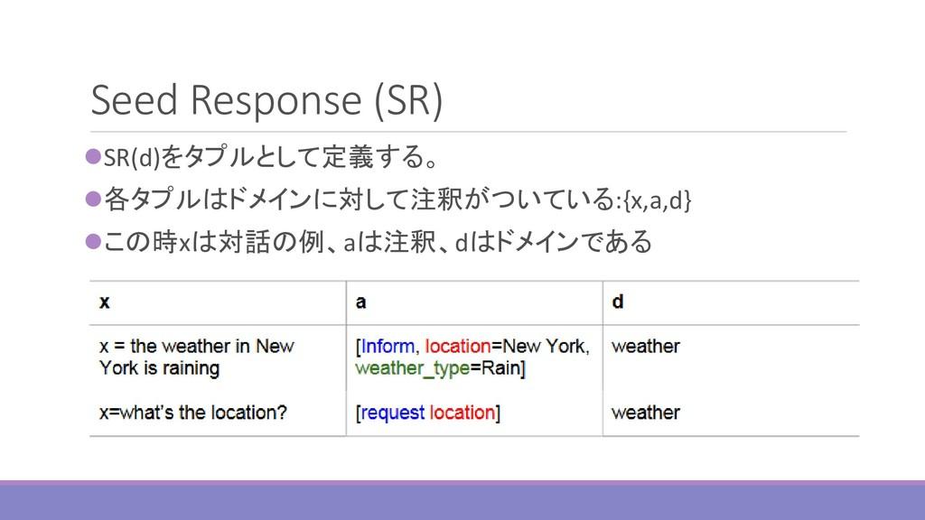 Seed Response (SR) ⚫SR(d)をタプルとして定義する。 ⚫各タプルはドメイ...