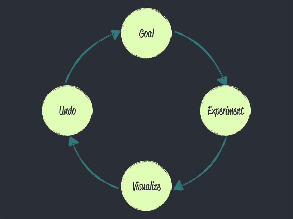 Goal Experiment Visualize Undo