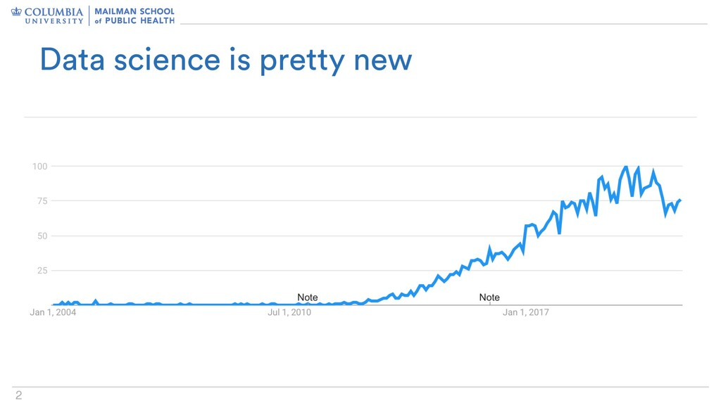 2 Data science is pretty new