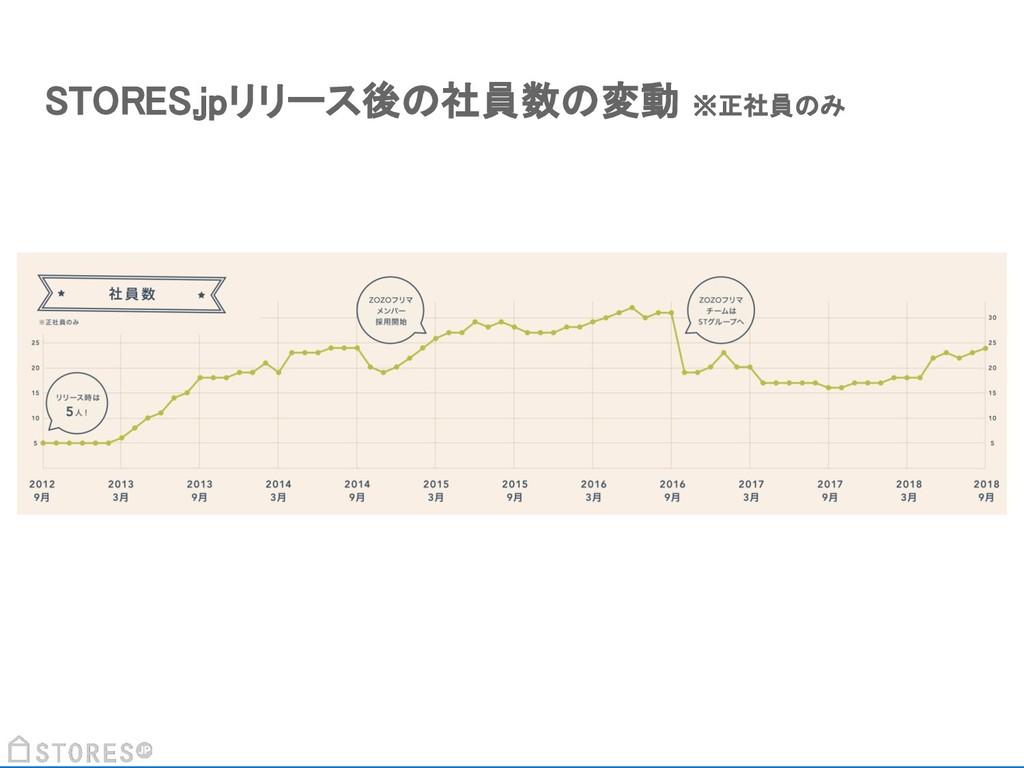 STORES.jpリリース後の社員数の変動 ※正社員のみ