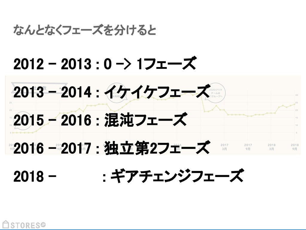 なんとなくフェーズを分けると 2012 - 2013 : 0 -> 1フェーズ 2013 - ...