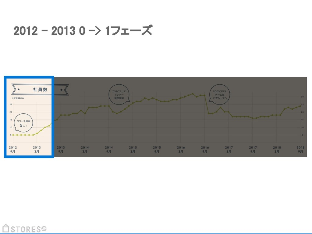 2012 - 2013 0 -> 1フェーズ