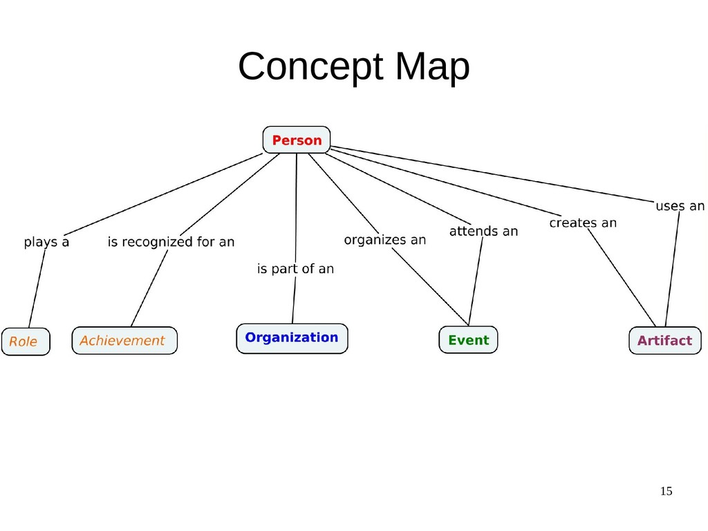 15 Concept Map
