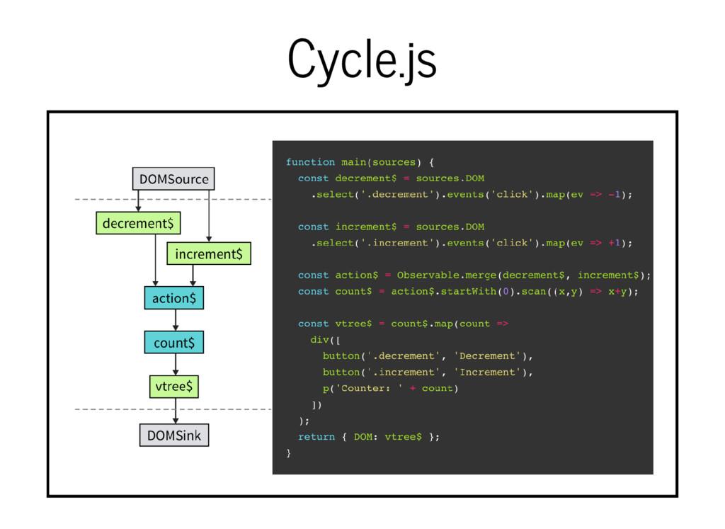 Cycle.js