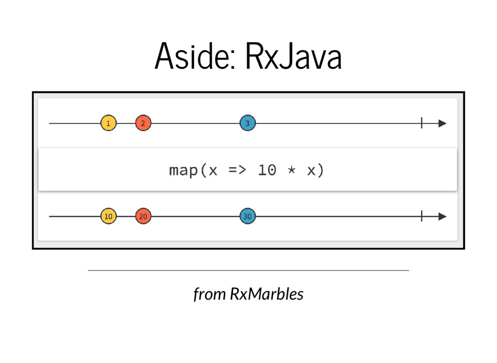 Aside: RxJava from RxMarbles