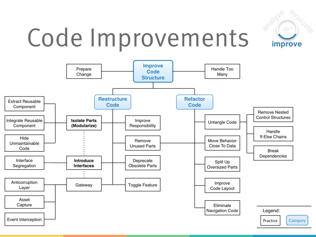 Code Improvements