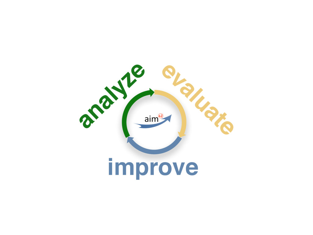 analyze evaluate improve
