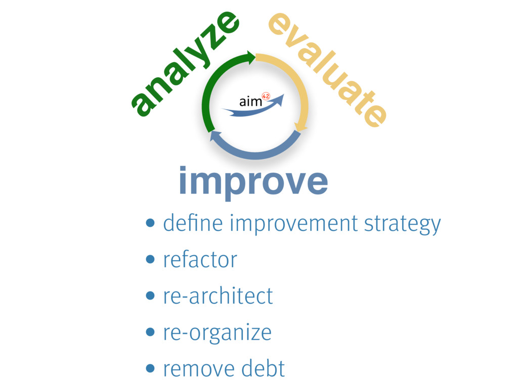 analyze evaluate improve • define improvement s...