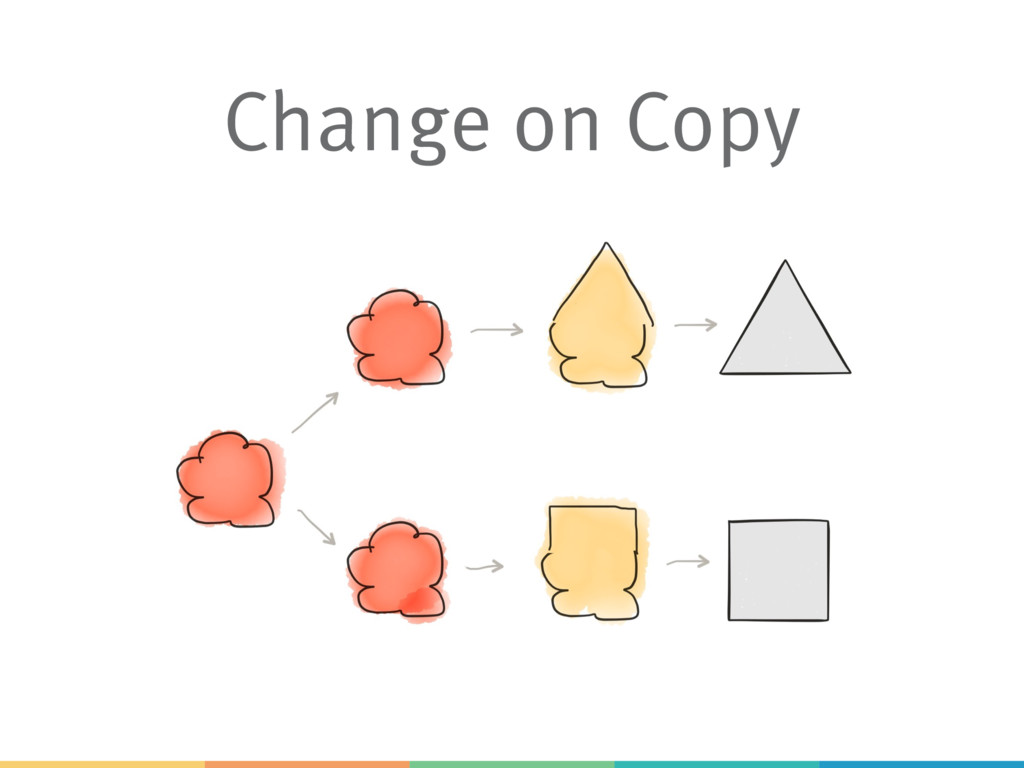 Change on Copy