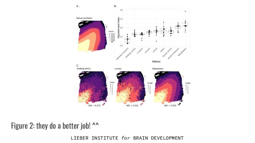 LIEBER INSTITUTE for BRAIN DEVELOPMENT Figure 2...