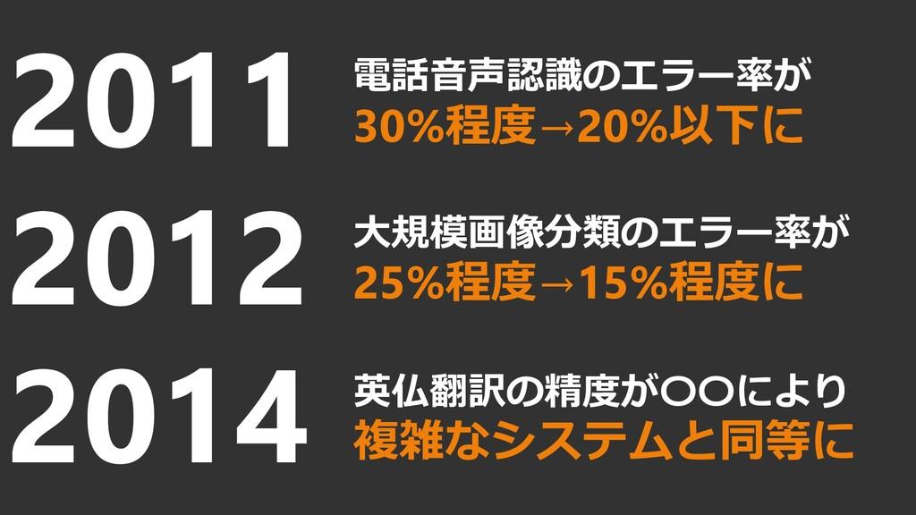 2011 2012 2014 電話音声認識のエラー率が 30%程度→20%以下に 大規模画像分...