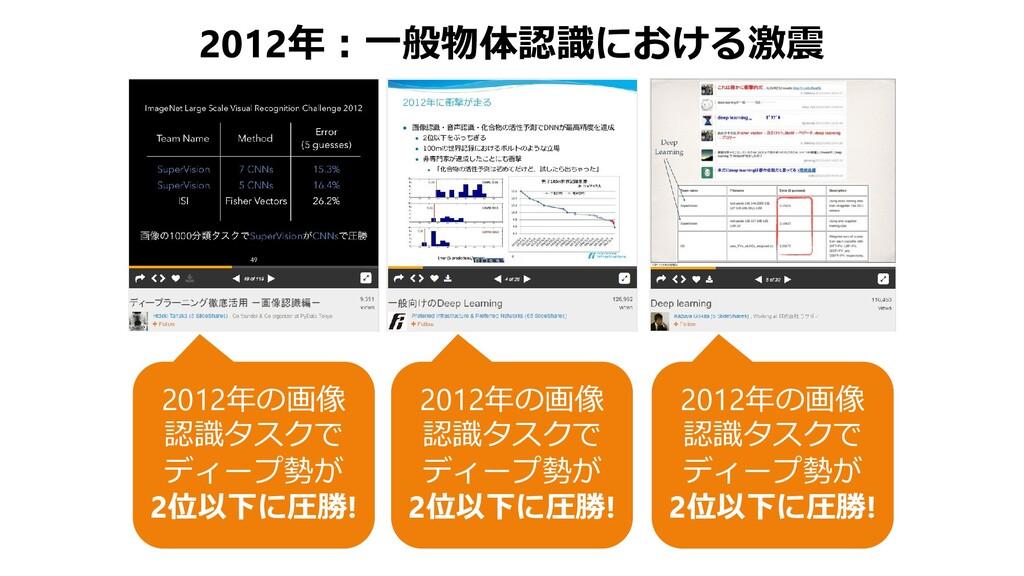 2012年:一般物体認識における激震 2012年の画像 認識タスクで ディープ勢が 2位以下に...