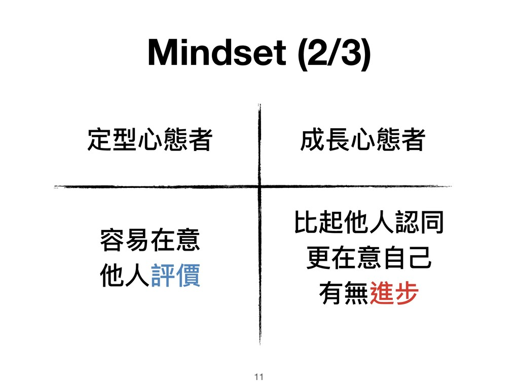 11 成長⼼心態者 容易易在意 他⼈人評價 定型⼼心態者 Mindset (2/3) 比起他⼈...