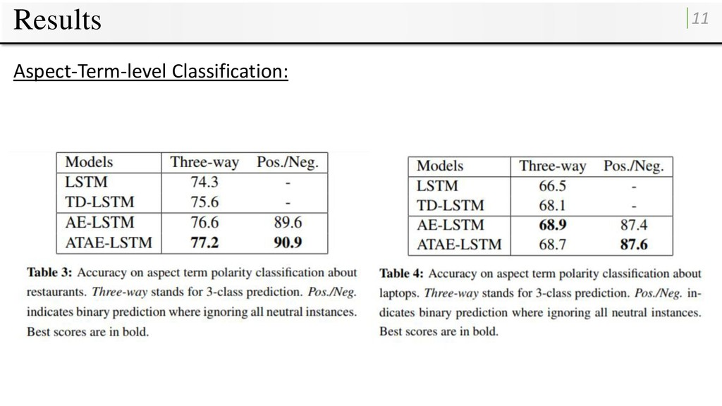 Results 11 Aspect-Term-level Classification: