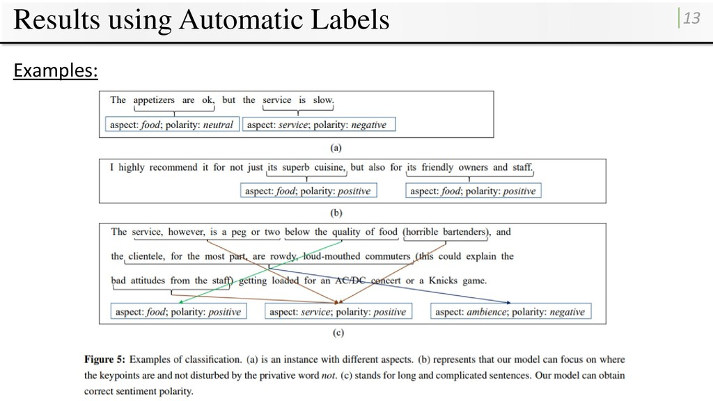 Results using Automatic Labels 13 Examples: