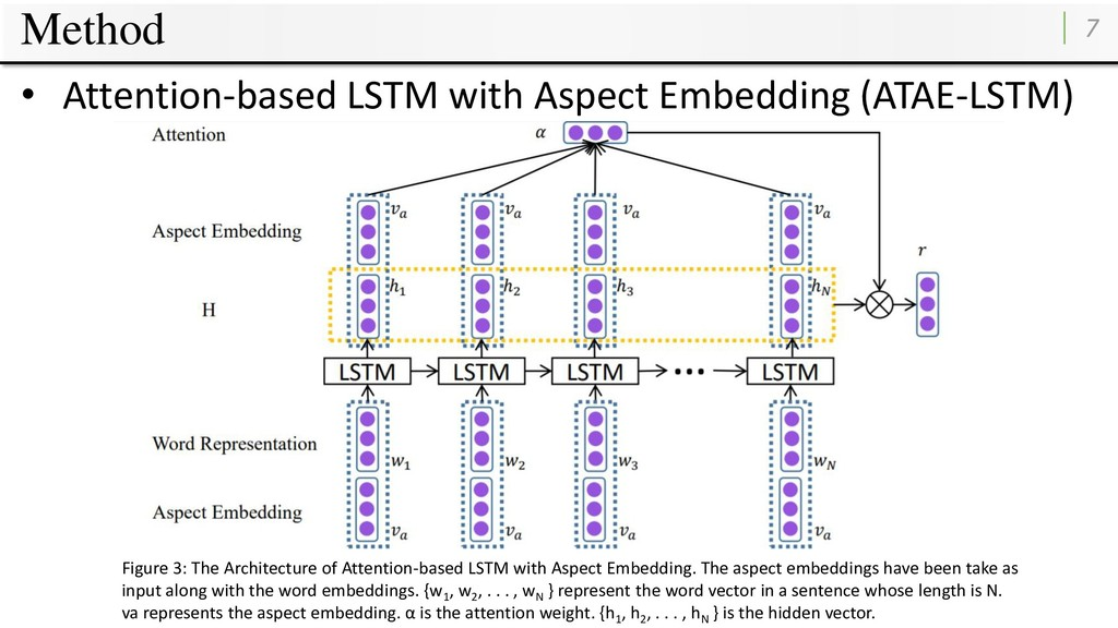 Method 7 • Attention-based LSTM with Aspect Emb...