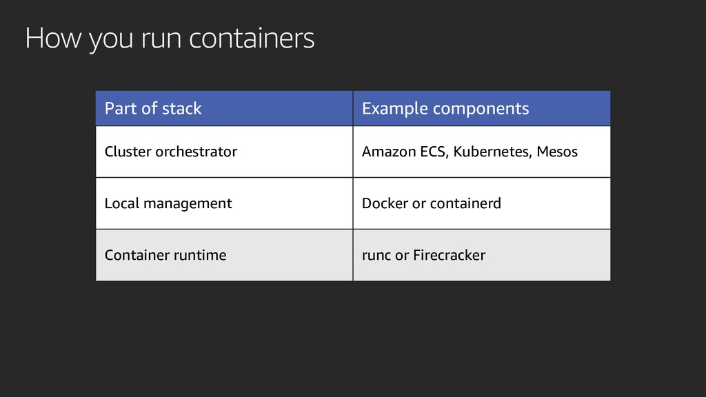 How you run containers Part of stack Example co...