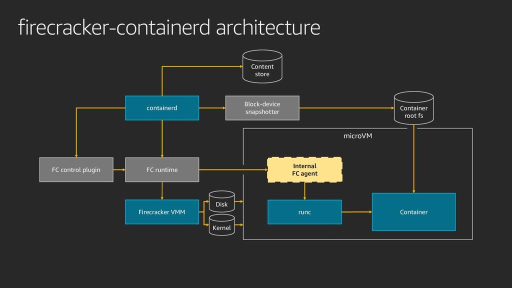firecracker-containerd architecture microVM con...