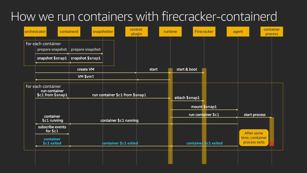 How we run containers with firecracker-containe...
