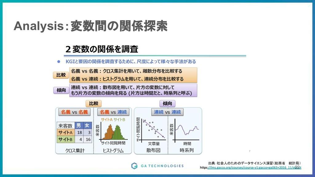 Analysis:変数間の関係探索 出典:社会人のためのデータサイエンス演習(総務省 統計局)...