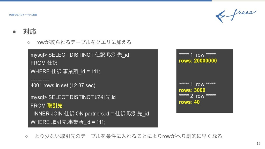 15 ● ରԠ ○ row͕ߜΒΕΔςʔϒϧΛΫΤϦʹՃ͑Δ mysql> SELECT DI...