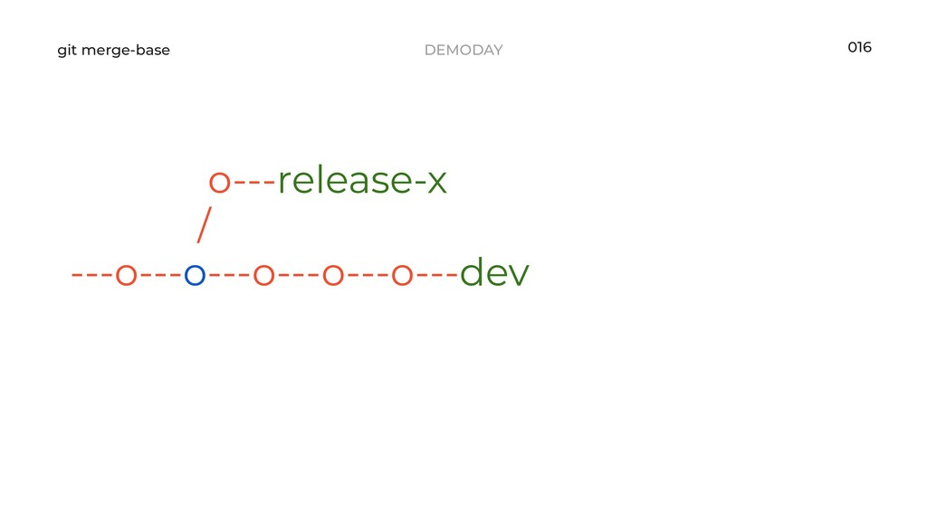 DEMODAY git merge-base 016 o---release-x / ---o...