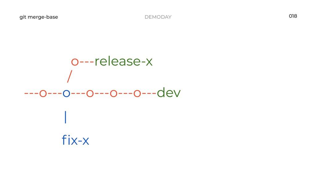 DEMODAY git merge-base 018 o---release-x / ---o...