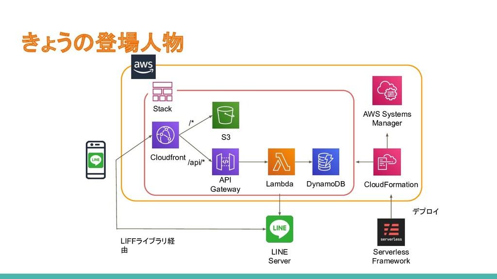 きょうの登場人物 Cloudfront S3 API Gateway Lambda Dynam...