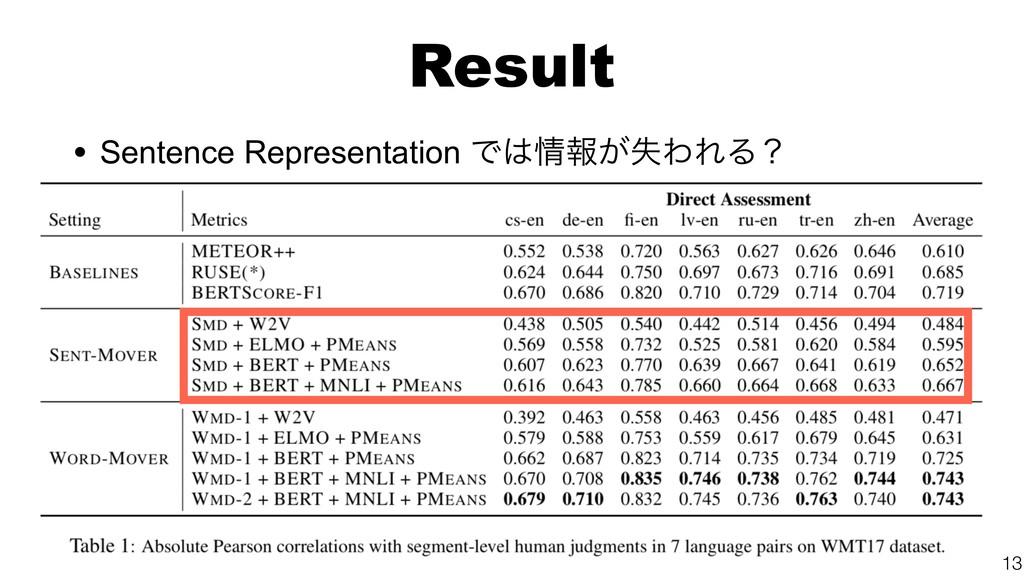 Result • Sentence Representation Ͱใ͕ࣦΘΕΔʁ 13