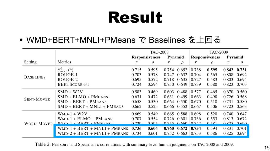 Result • WMD+BERT+MNLI+PMeans Ͱ Baselines Λ্ճΔ ...
