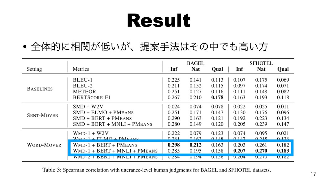 Result • શମతʹ૬͕͍͕ؔɺఏҊख๏ͦͷதͰߴ͍ํ 17