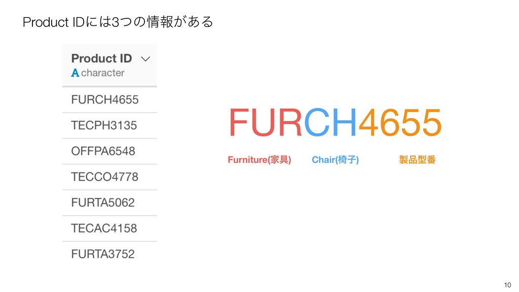 10 Product IDʹ͸3ͭͷ৘ใ͕͋Δ FURCH4655 Furniture(Ո۩)...