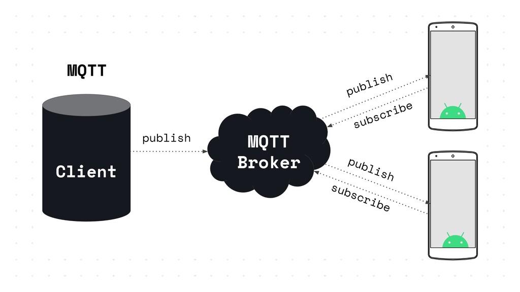 MQTT MQTT Broker publish subscribe Client publi...