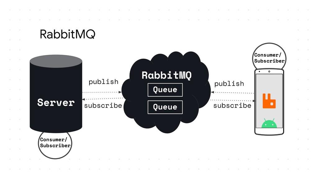 RabbitMQ Consumer/ Subscriber RabbitMQ Server p...