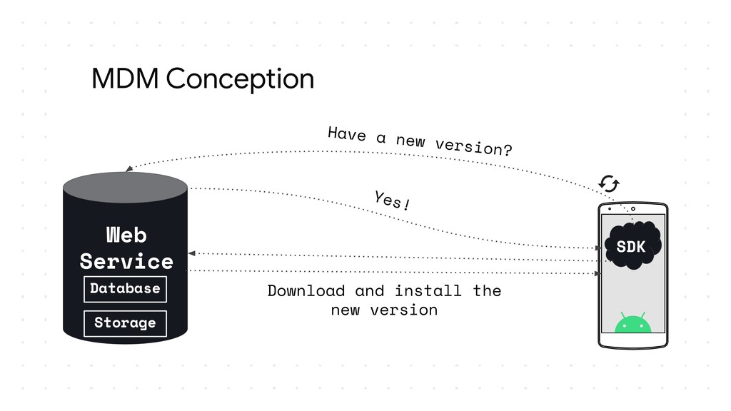 MDM Conception SDK Web Service Yes! Have a new ...