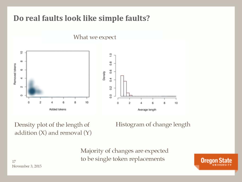 Do real faults look like simple faults? Novembe...