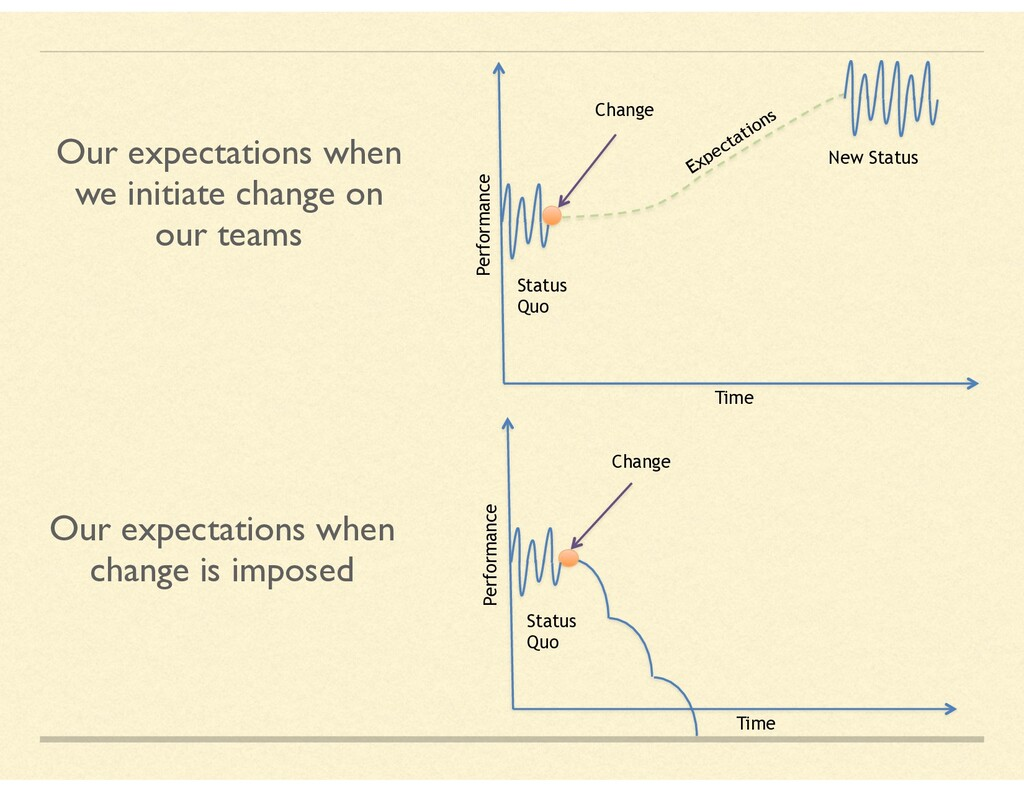 Our expectations when we initiate change on our...