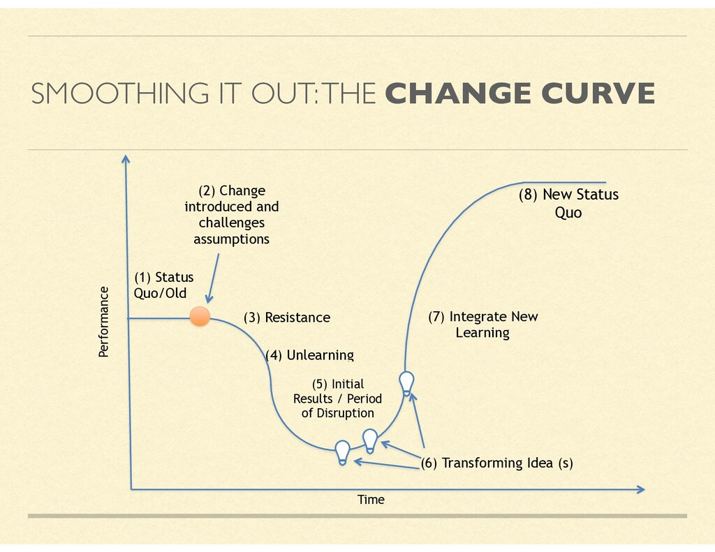 SMOOTHING IT OUT: THE CHANGE CURVE Time (1) Sta...