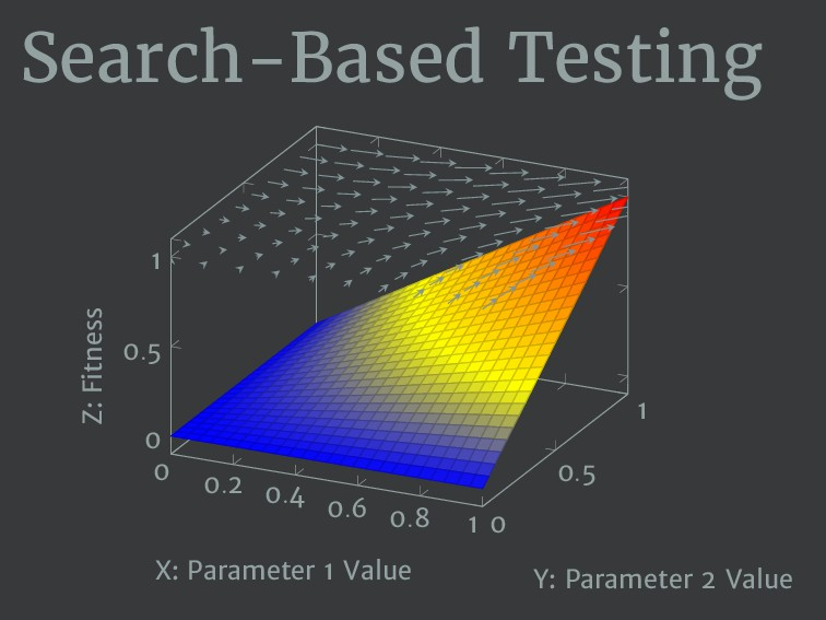 Search-Based Testing 0 0.2 0.4 0.6 0.8 1 0 0.5 ...