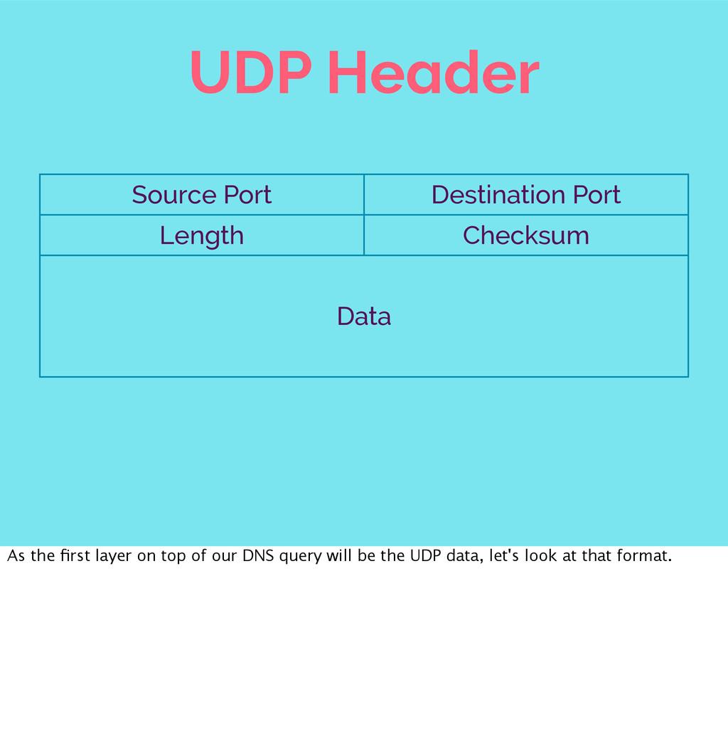 UDP Header Source Port Destination Port Length ...