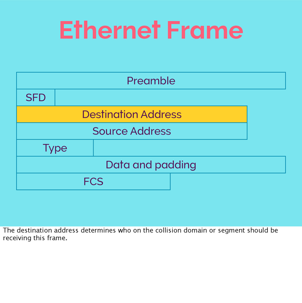 Ethernet Frame Preamble Preamble Preamble Pream...