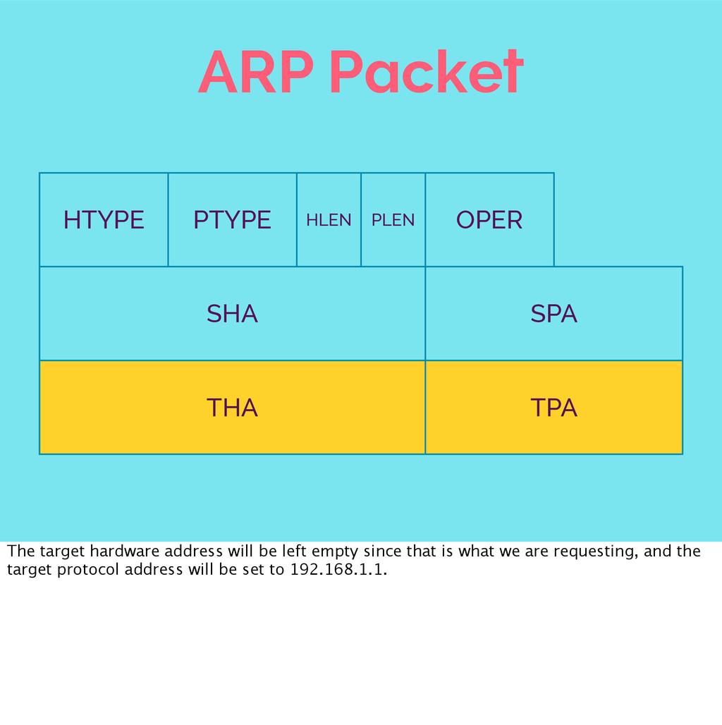 ARP Packet HTYPE PTYPE HLEN PLEN OPER SHA SHA S...