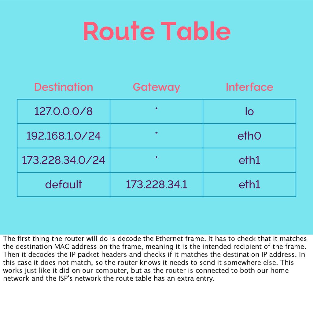 Route Table Destination Gateway Interface 127.0...