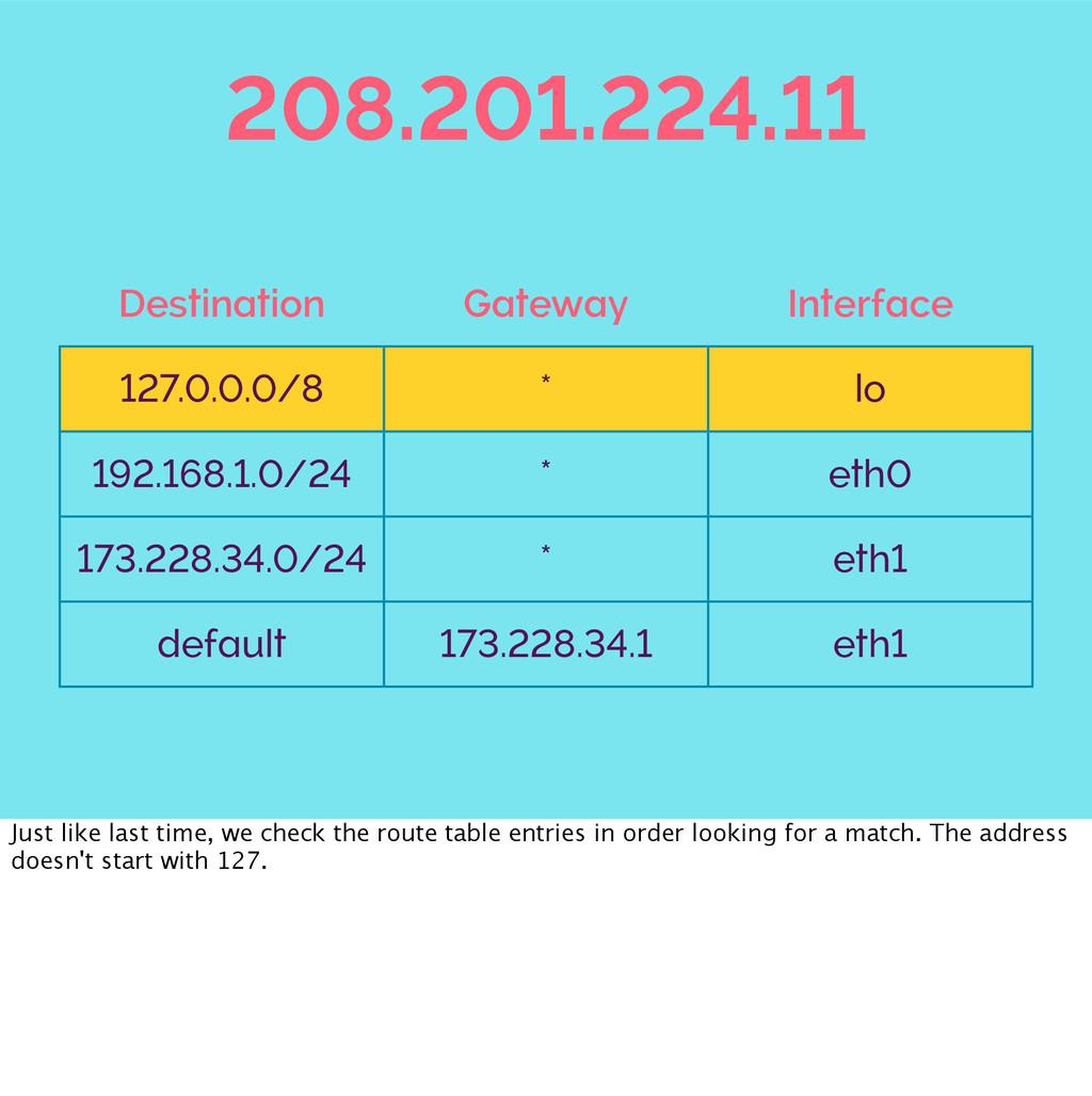 208.201.224.11 Destination Gateway Interface 12...