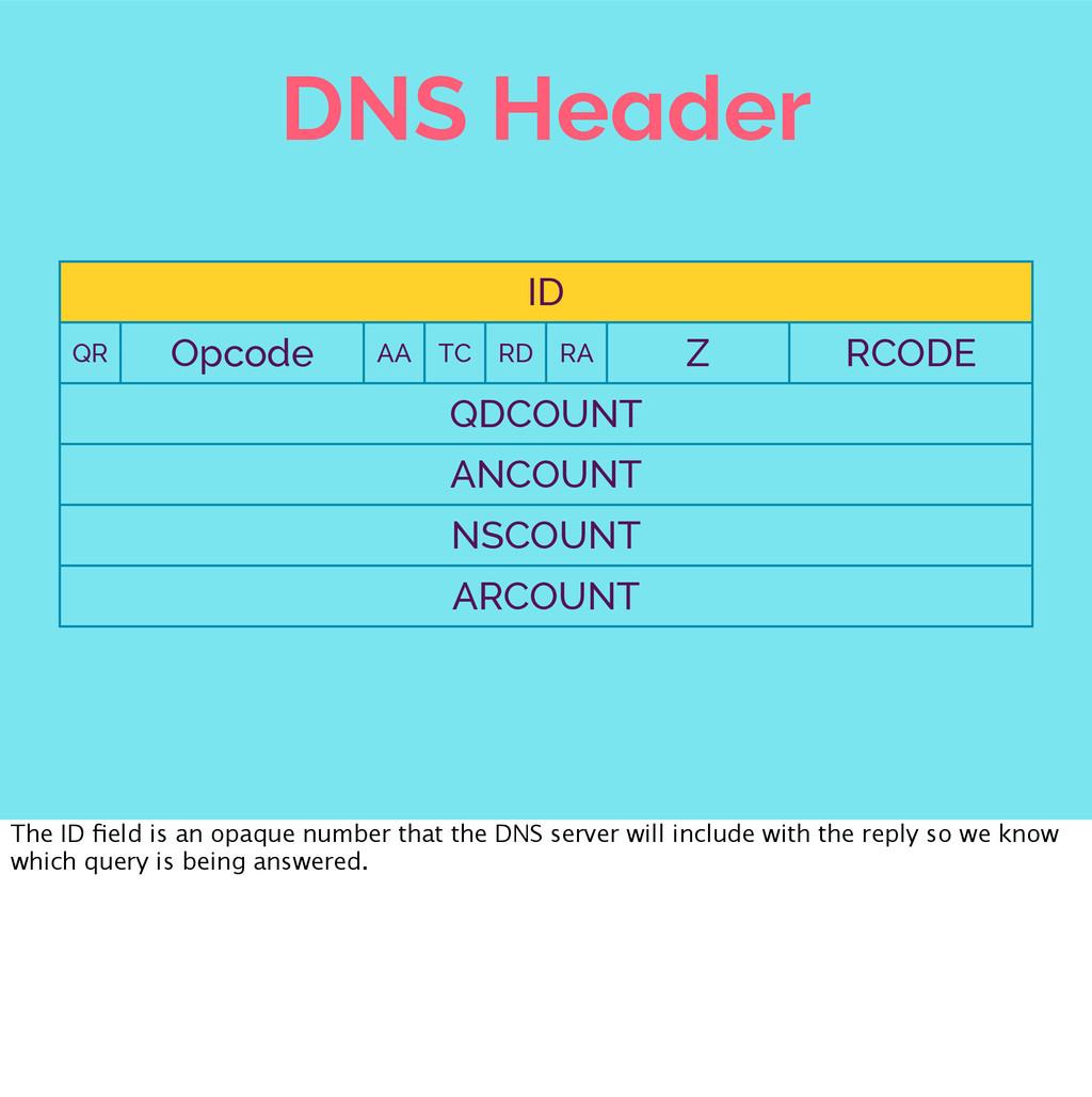DNS Header ID ID ID ID ID ID ID ID ID ID ID ID ...