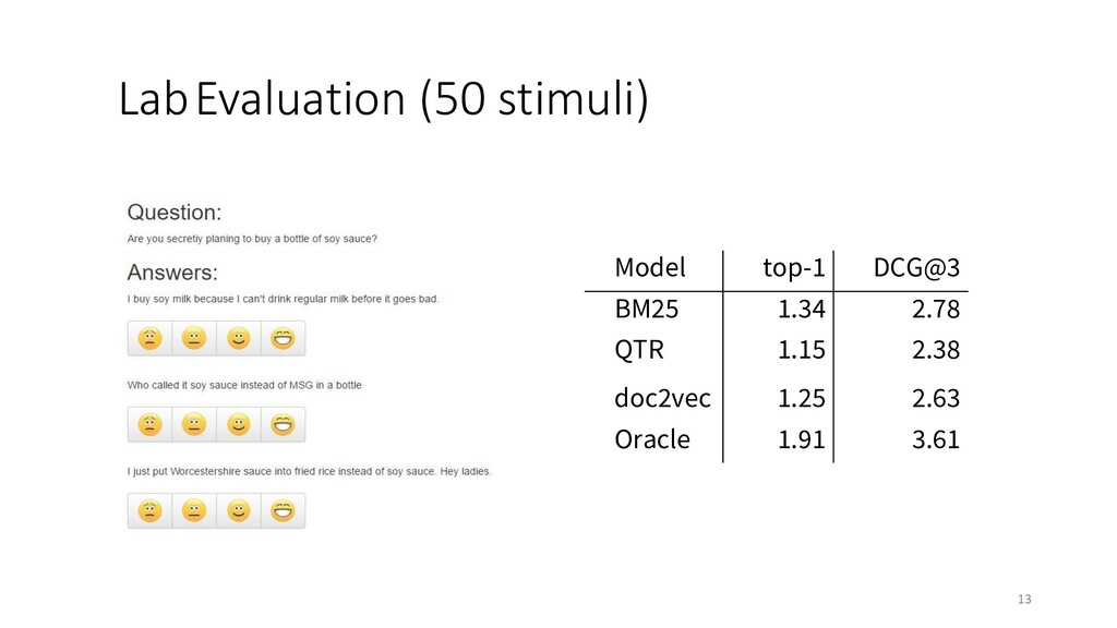 LabEvaluation (50 stimuli) 13 Model top-1 DCG@3...