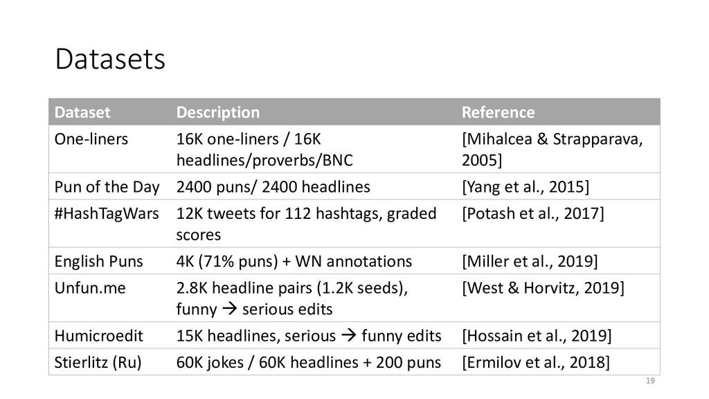 Datasets Dataset Description Reference One-line...